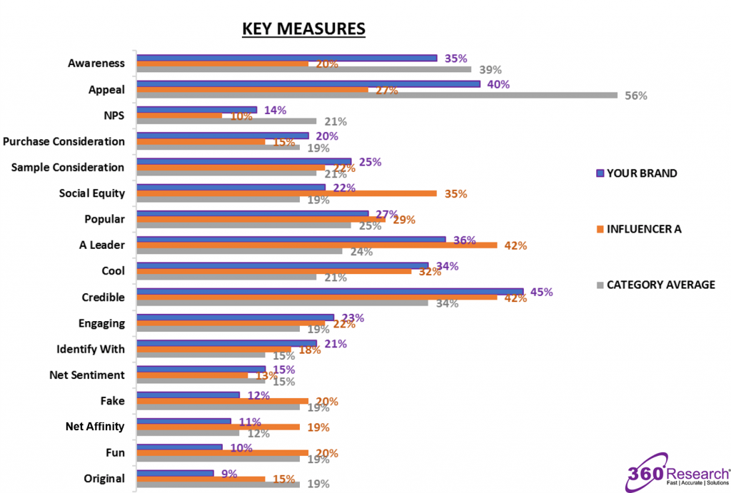 360 Research Key Measures