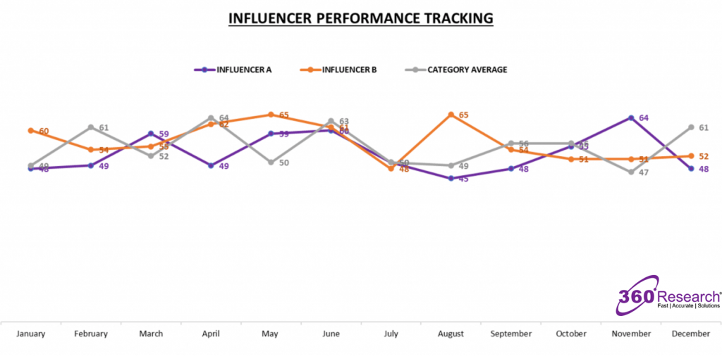 360 Influence Tracking